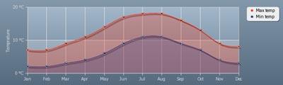grafica clima irlanda