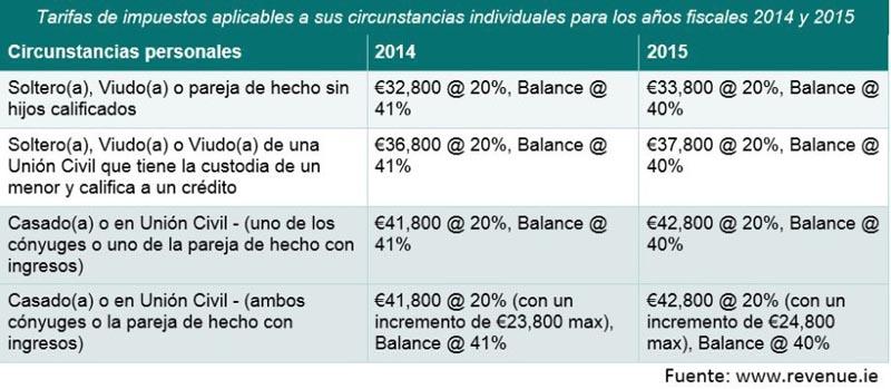 tabla impuestos irlanda