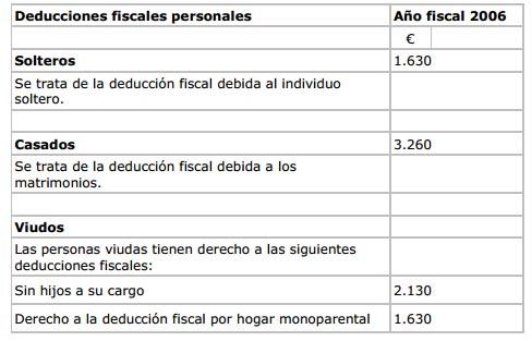 deducciones fiscales personales